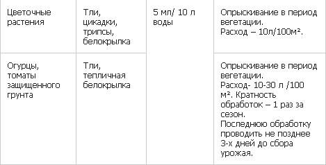 танрек врк от тли и белокрылки инструкция по применению - фото 9