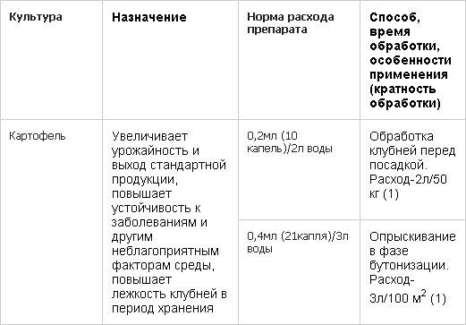 Крезацин, Стимулятор роста «Крезацин», Крезацин инструкция