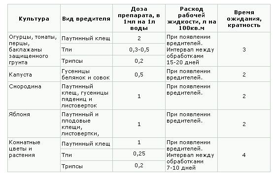 Фитоверм, Фитоверм инструкция, Фитоверм применение