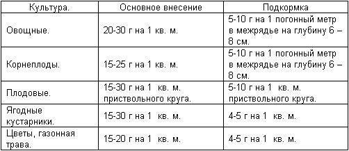 Аммофос применение, Аммофос использование, Аммофос инструкция