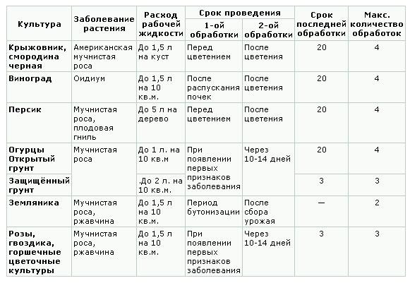 фунгицид Топаз, Топаз применение, Топаз инструкция