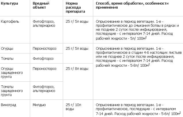 Ордан Инструкция По Применению Для Томатов - фото 6