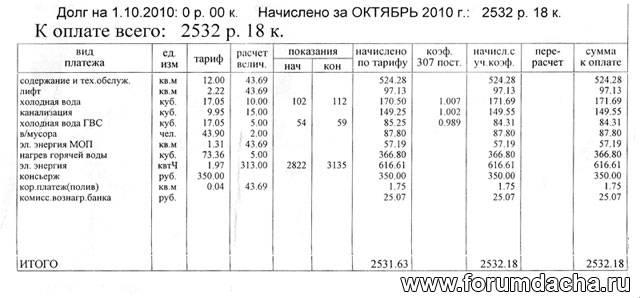 Стоимость комунальных услуг в Краснодаре